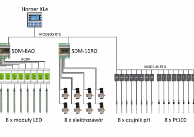 Schemat stanowiska z ośmioma fotobioreaktorami do namnażania inokulatu mikroalg.