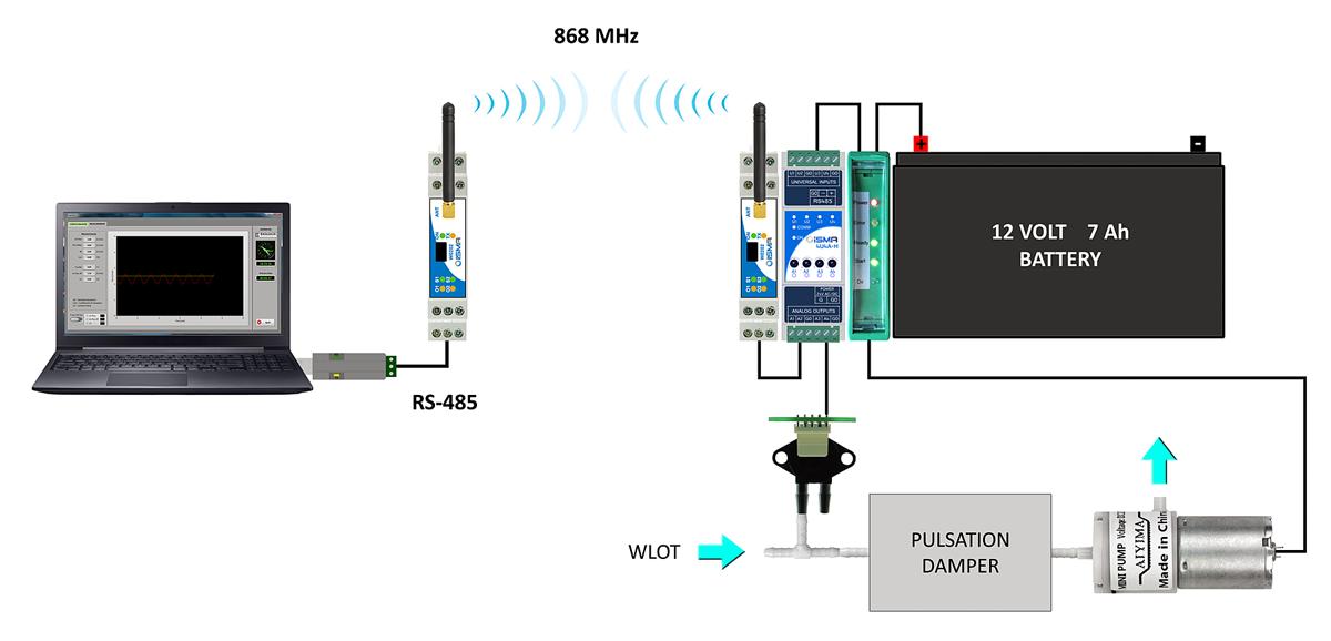 Bezprzewodowe pomiary i sterowanie - schemat układu aspiratora ze zdalnym sterowaniem