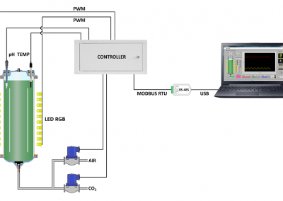 Schemat komputerowego systemu sterowania pracą fotobioreaktora.