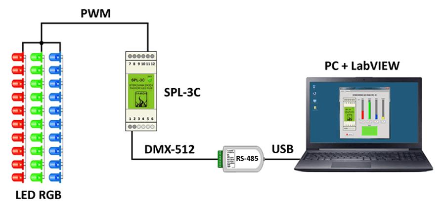 Schemat komputerowego systemu sterowania diodami LED RGB