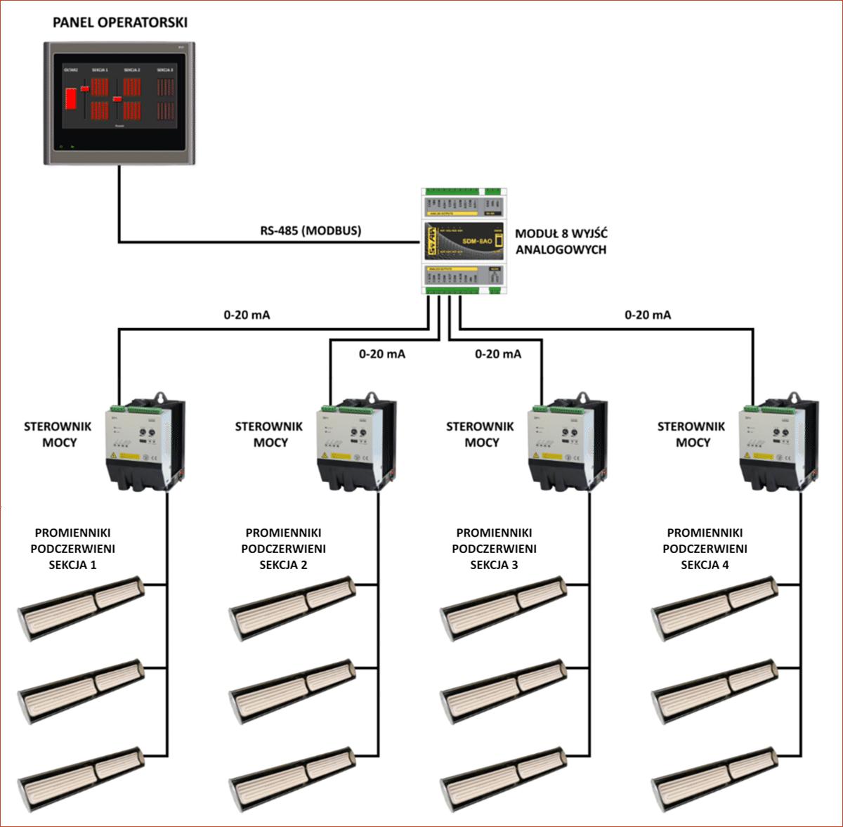 Schemat systemu sterowania ogrzewaniem kościoła bazujący na panelu operatorskim HMI