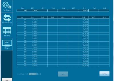 Oprogramowanie wyświetla wartości zmierzone na wybranych przez użytkownika kanałach