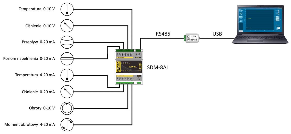 Komputerowy rejestrator standardowych sygnałów analogowych.
