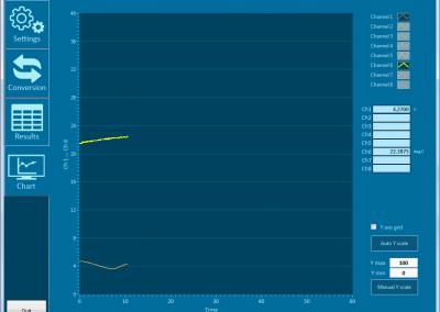 Wizualizacja monitorowanych parametrów za pomocą wykresu.