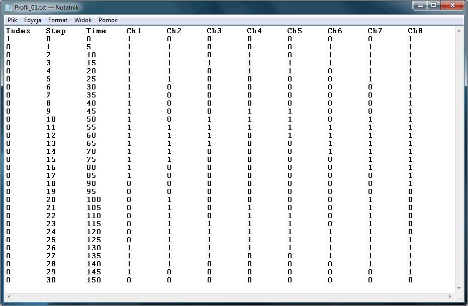 Profil czasowy zapisany w pliku tekstowym.