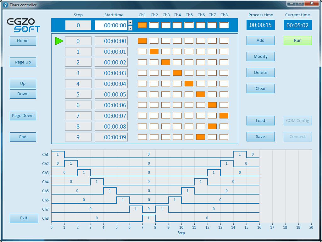 Oprogramowanie sterownika czasowego do kontrolowania pracy przekaźników elektromagnetycznych za pomocą komputera PC.